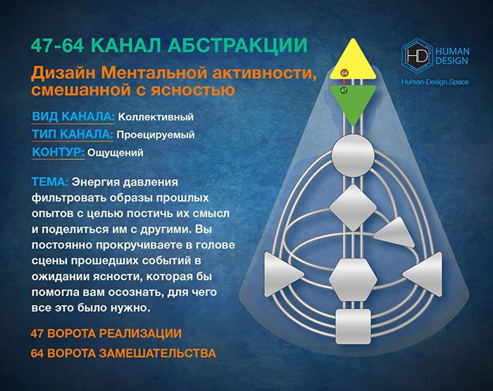 Канал 47-64 Дизайн Человека, Канал Абстракции 47-64