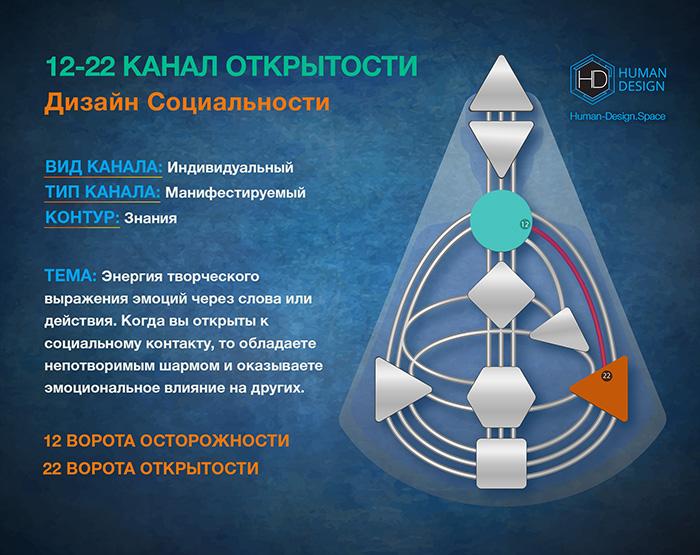 Канал 12-22 Дизайн Человека, Канал Открытости 12-22