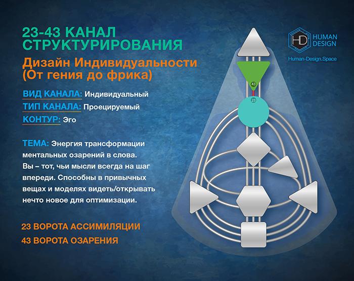Канал 23-43 Дизайн Человека, Канал Структурирования 23-43