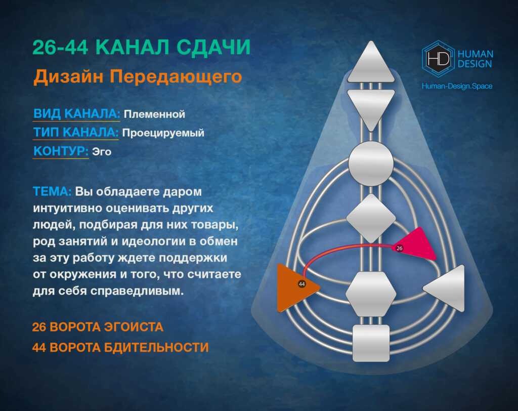 Канал 26-44 Дизайн Человека, Канал Сдачи 26-44
