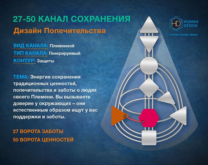Канал 27-50 Дизайн Человека, Канал Сохранения 27-50