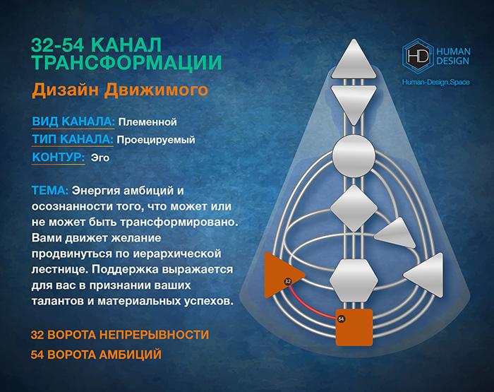 Канал 32-54 Дизайн Человека, Канал Трансформации 32-54