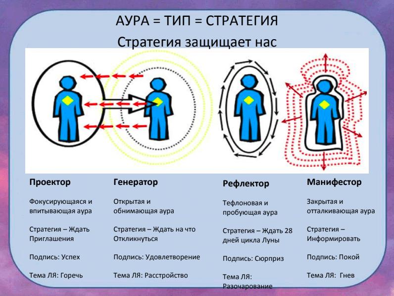Дизайн Человека расшифровка карты