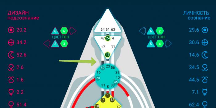 Ворота 62 Дизайн Человека расшифровка