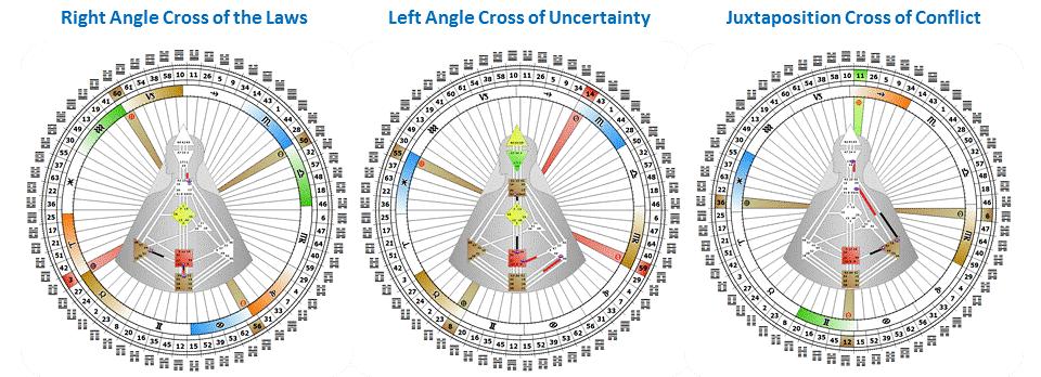 Инкарнационный крест, дизайн человека