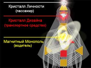 """Дизайн Человека - Триединство """"Я"""""""