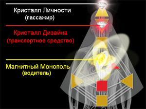Dizajn-CHeloveka-Triedinstvo-YA-