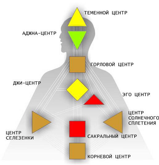 Дизайн Человека центры расшифровка