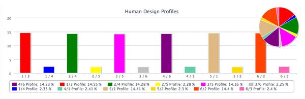 Профиль дизайн человека